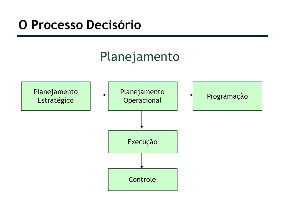 O Processo Decisório Planejamento Planejamento Estratégico