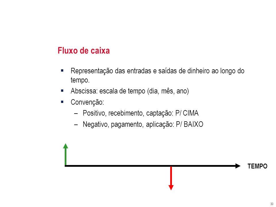 Fluxo de caixa Representação das entradas e saídas de dinheiro ao longo do tempo. Abscissa: escala de tempo (dia, mês, ano)
