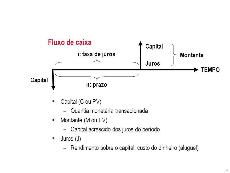 Fluxo de caixa Capital i: taxa de juros Montante Juros TEMPO