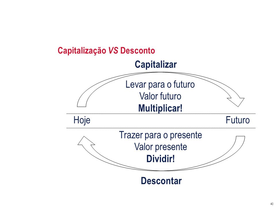 Capitalização VS Desconto
