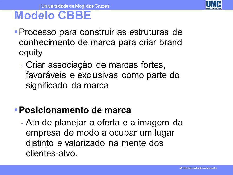 Modelo CBBE Processo para construir as estruturas de conhecimento de marca para criar brand equity.
