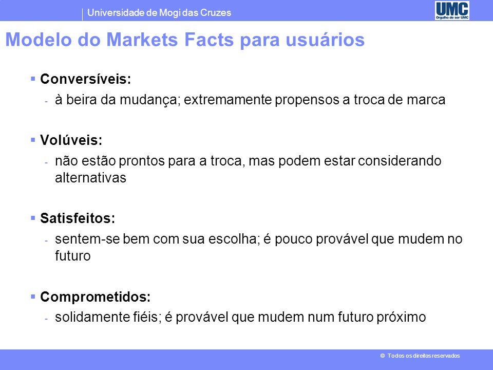 Modelo do Markets Facts para usuários