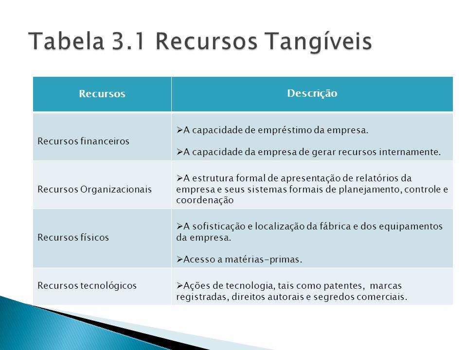 Tabela 3.1 Recursos Tangíveis