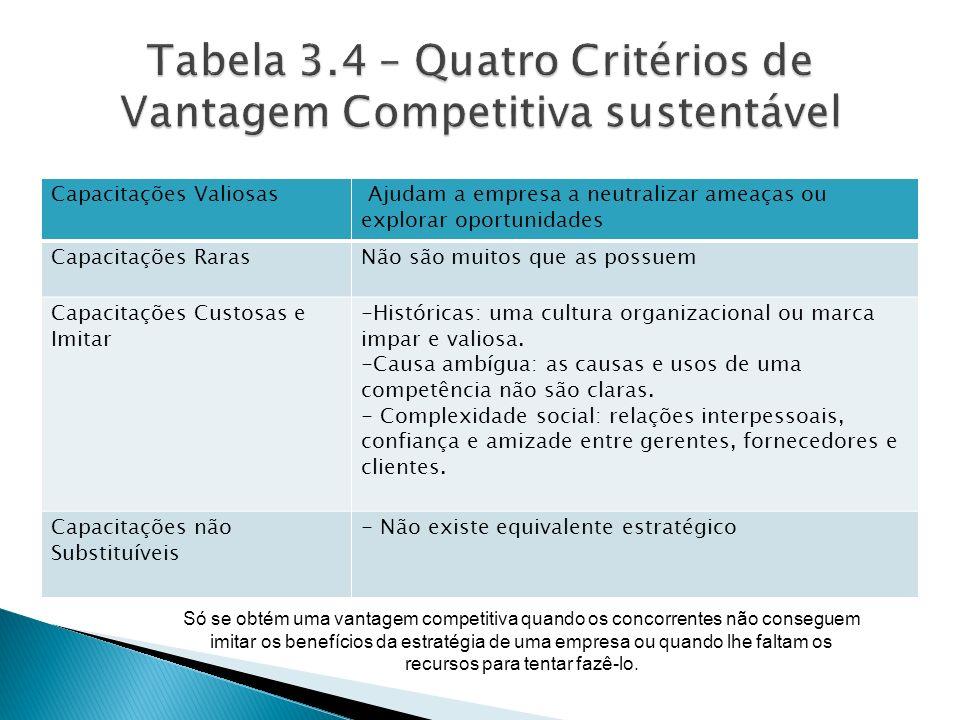 Tabela 3.4 – Quatro Critérios de Vantagem Competitiva sustentável