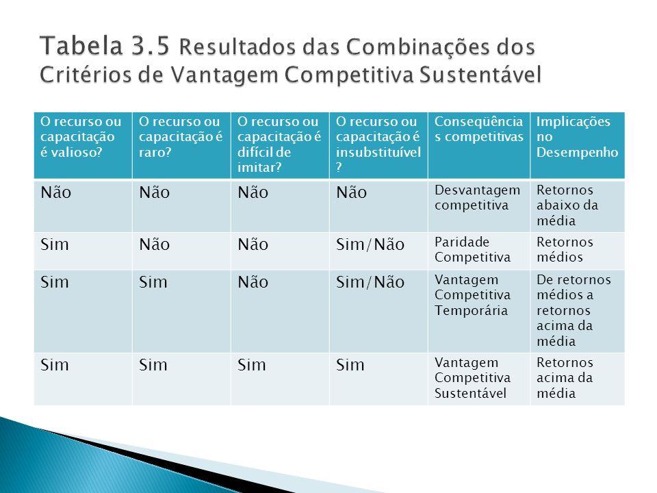Tabela 3.5 Resultados das Combinações dos Critérios de Vantagem Competitiva Sustentável