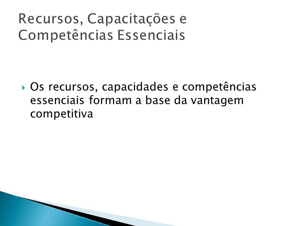Recursos, Capacitações e Competências Essenciais