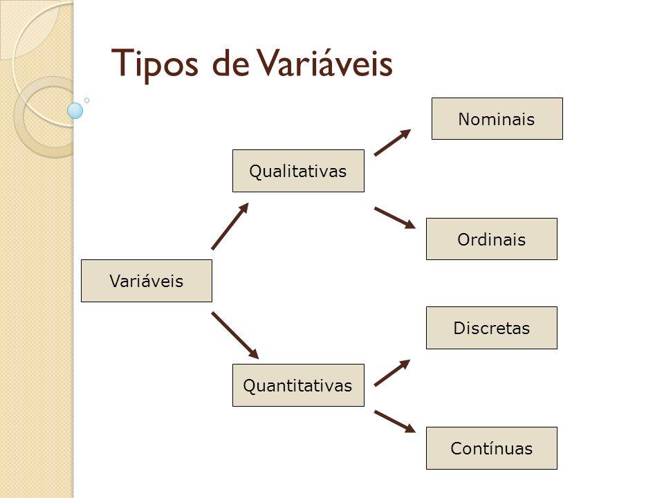Tipos de Variáveis Nominais Qualitativas Ordinais Variáveis Discretas