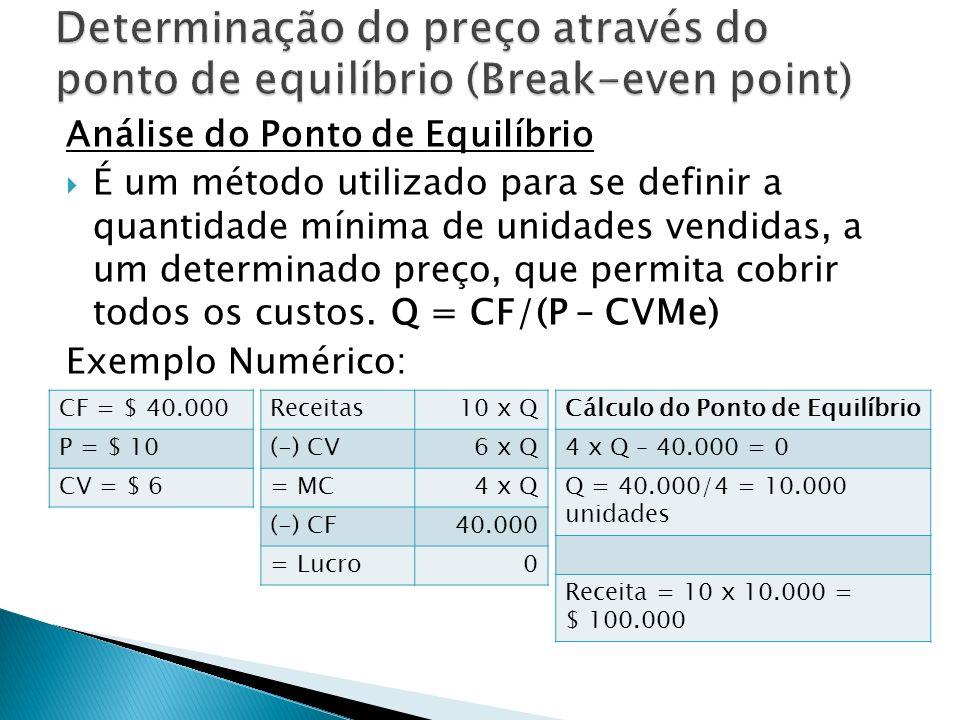 Determinação do preço através do ponto de equilíbrio (Break-even point)