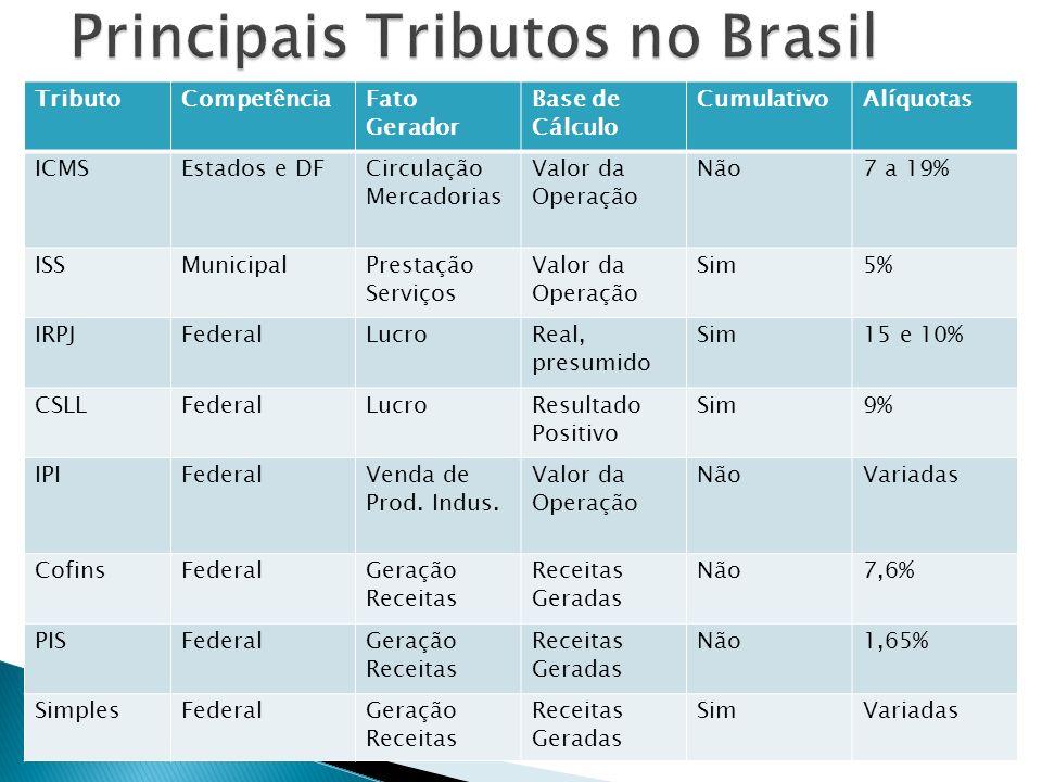 Principais Tributos no Brasil