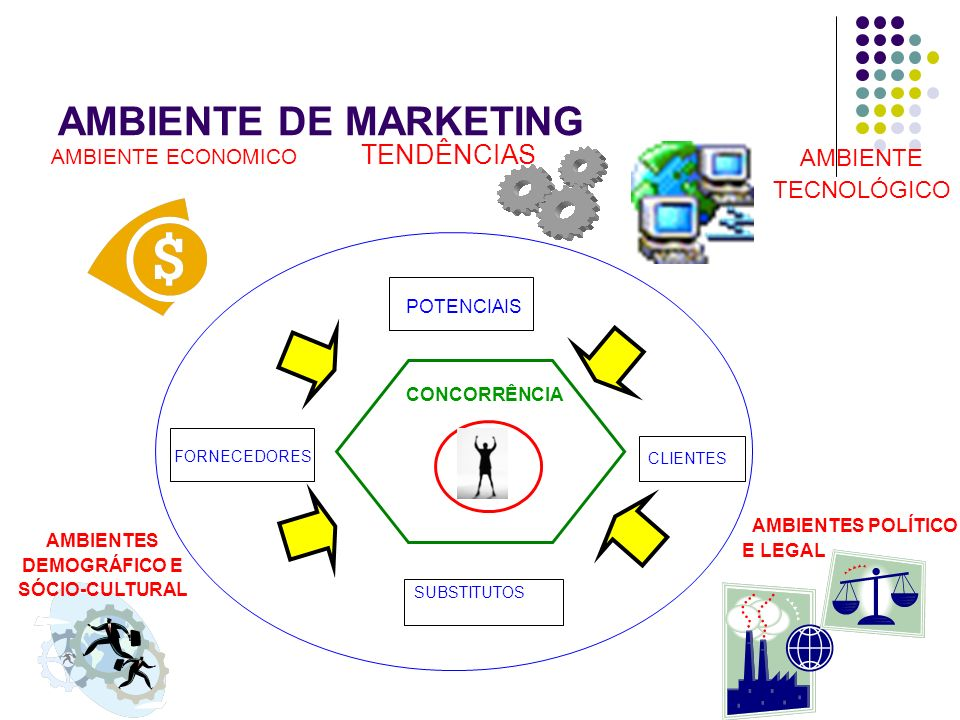 AMBIENTE DE MARKETING TENDÊNCIAS AMBIENTE TECNOLÓGICO