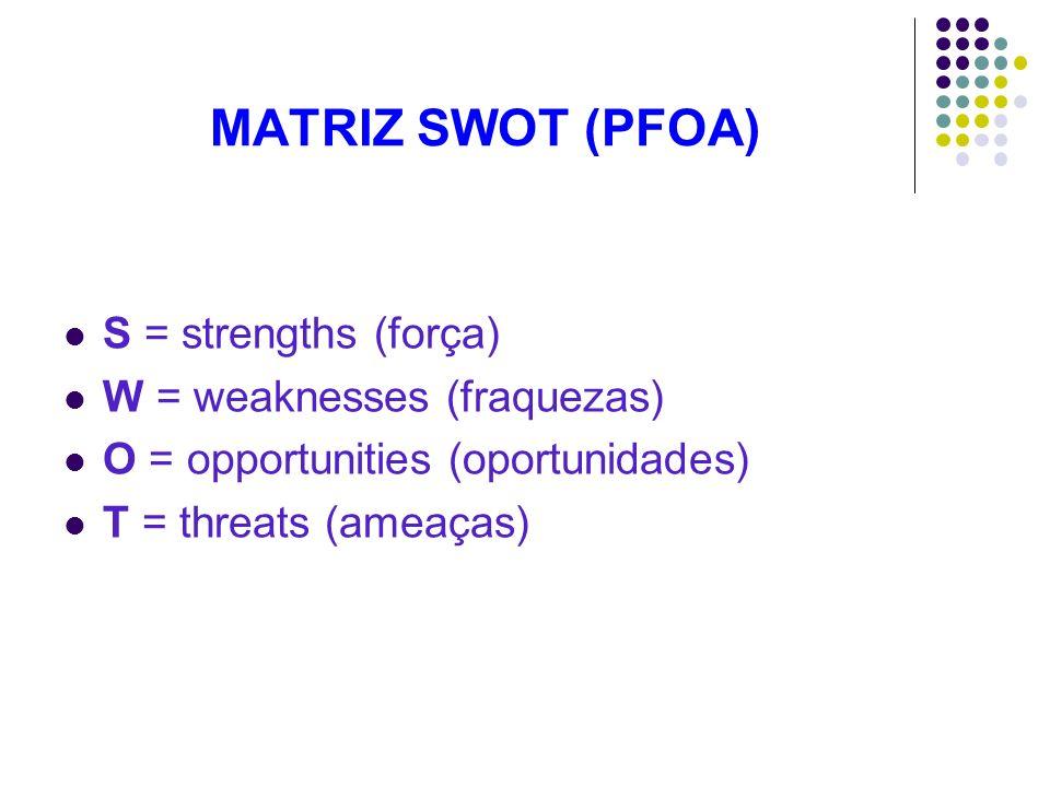 MATRIZ SWOT (PFOA) S = strengths (força) W = weaknesses (fraquezas)