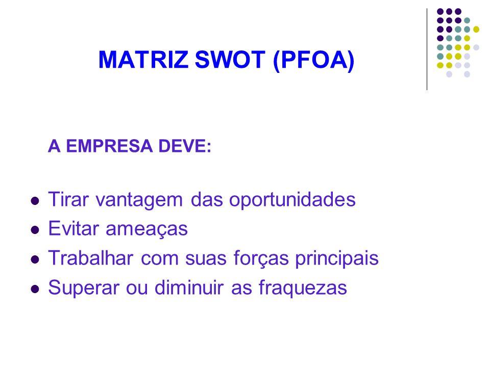 MATRIZ SWOT (PFOA) Tirar vantagem das oportunidades Evitar ameaças