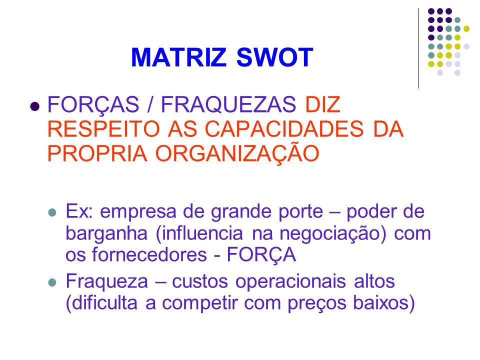 MATRIZ SWOT FORÇAS / FRAQUEZAS DIZ RESPEITO AS CAPACIDADES DA PROPRIA ORGANIZAÇÃO.