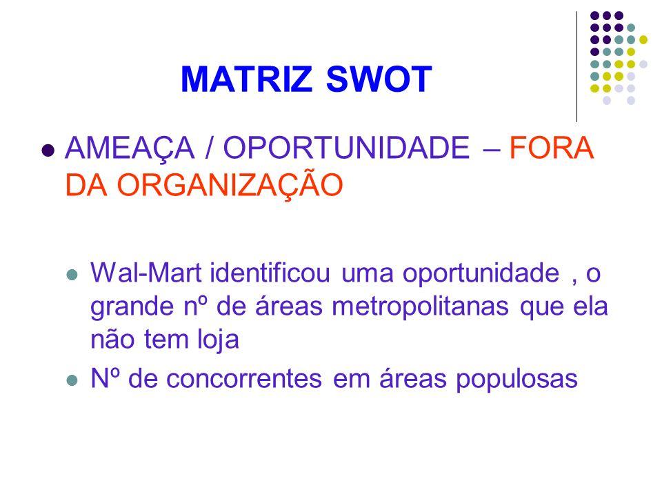 MATRIZ SWOT AMEAÇA / OPORTUNIDADE – FORA DA ORGANIZAÇÃO
