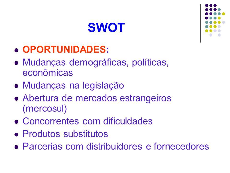 SWOT OPORTUNIDADES: Mudanças demográficas, políticas, econômicas