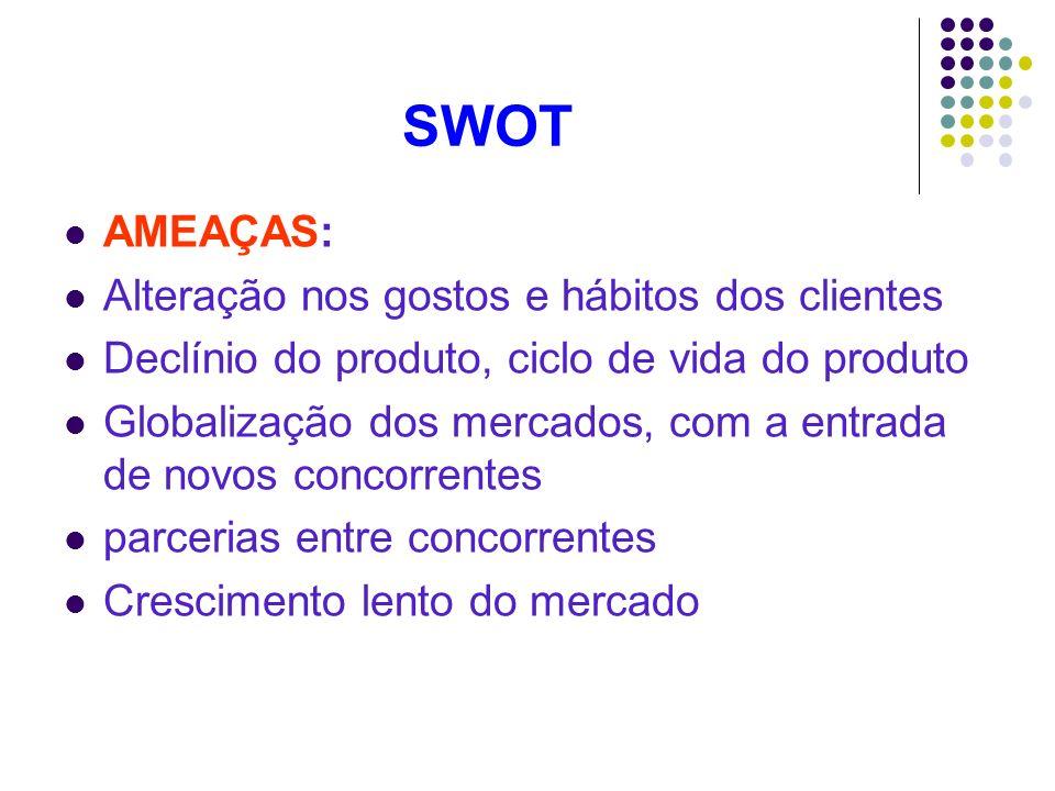 SWOT AMEAÇAS: Alteração nos gostos e hábitos dos clientes