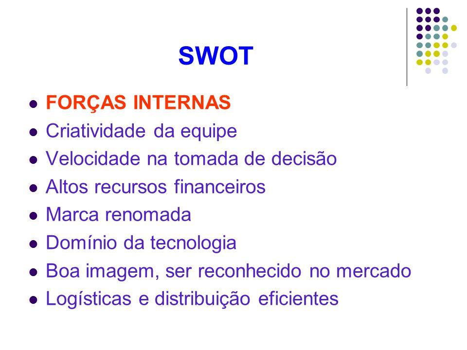 SWOT FORÇAS INTERNAS Criatividade da equipe