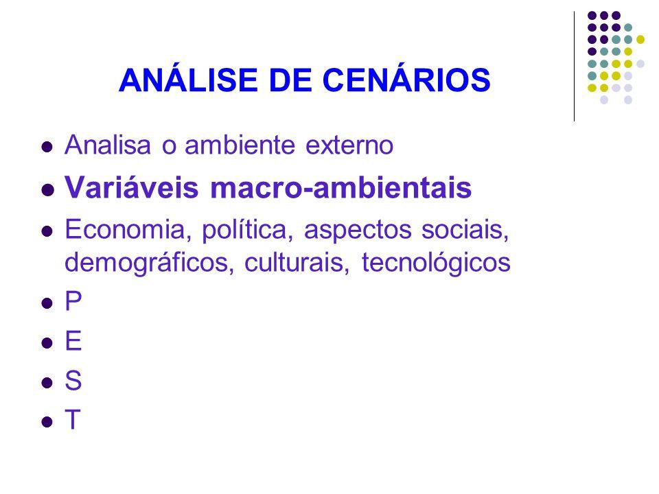 ANÁLISE DE CENÁRIOS Variáveis macro-ambientais