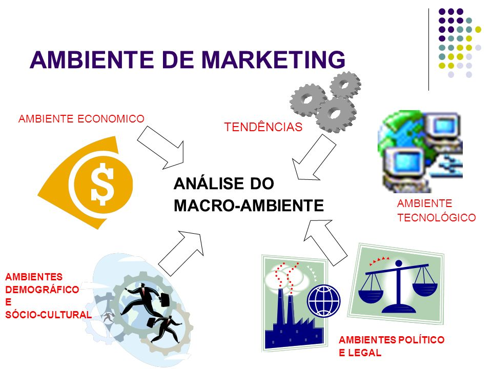 AMBIENTE DE MARKETING ANÁLISE DO MACRO-AMBIENTE TENDÊNCIAS