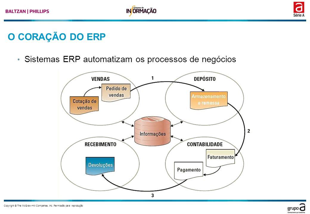 O CORAÇÃO DO ERP Sistemas ERP automatizam os processos de negócios