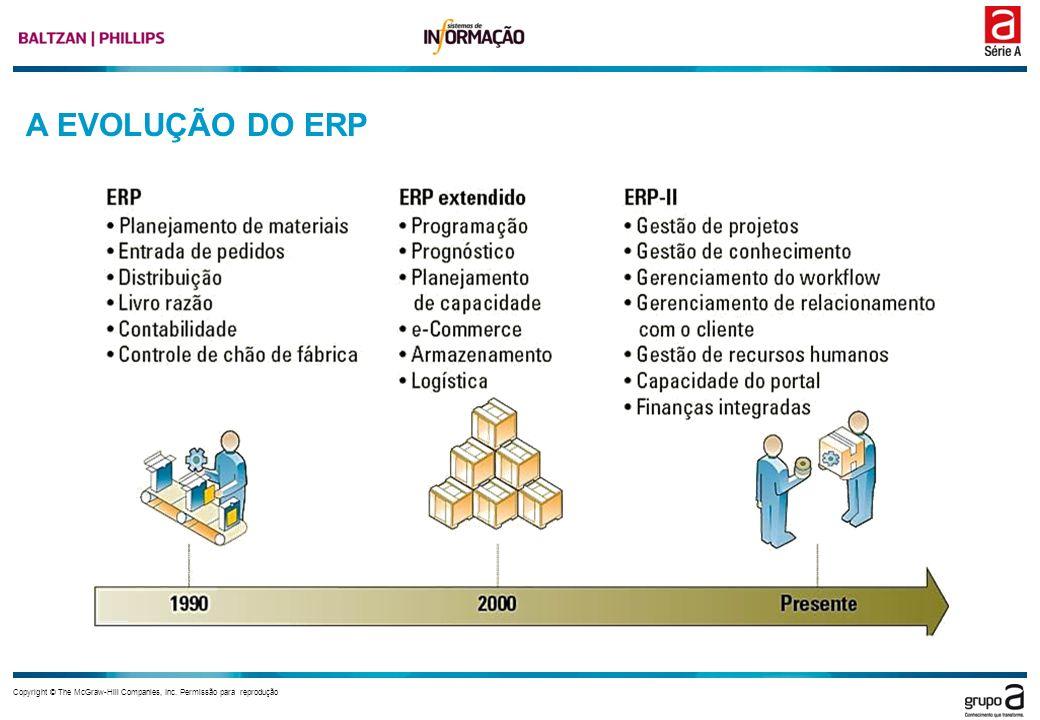 A EVOLUÇÃO DO ERP Este é um excelente diagrama que exibe onde ERP começou e para onde está indo.