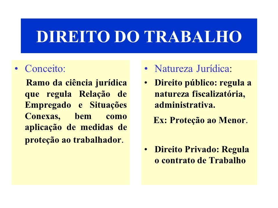 DIREITO DO TRABALHO Conceito: Natureza Jurídica: