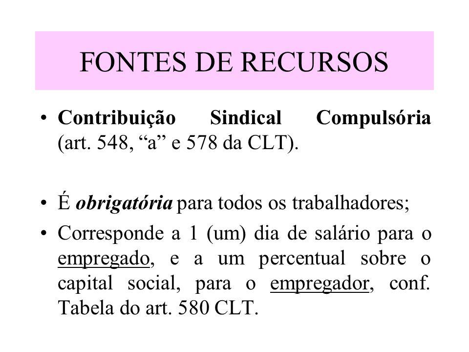 FONTES DE RECURSOS Contribuição Sindical Compulsória (art. 548, a e 578 da CLT). É obrigatória para todos os trabalhadores;