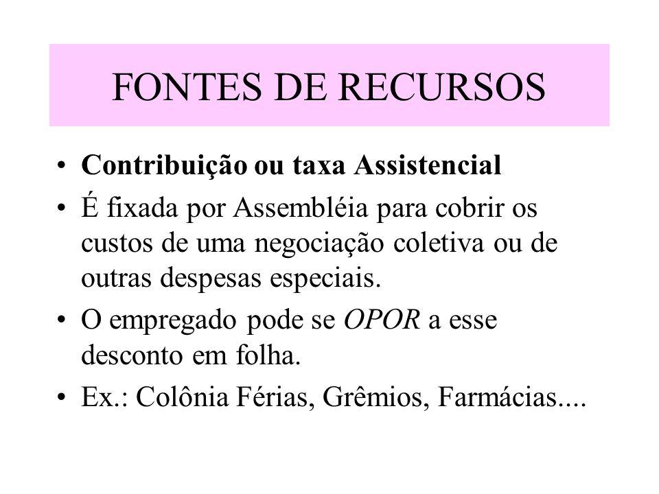 FONTES DE RECURSOS Contribuição ou taxa Assistencial