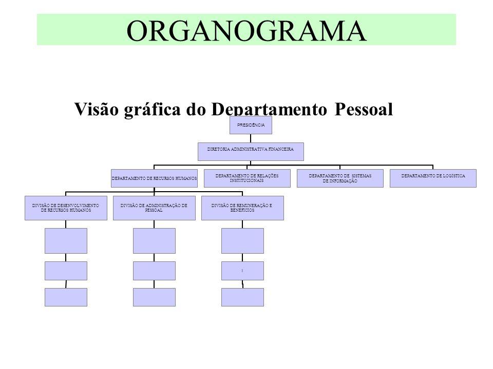 ORGANOGRAMA Visão gráfica do Departamento Pessoal