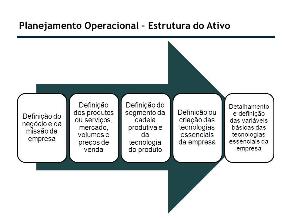Planejamento Operacional – Estrutura do Ativo