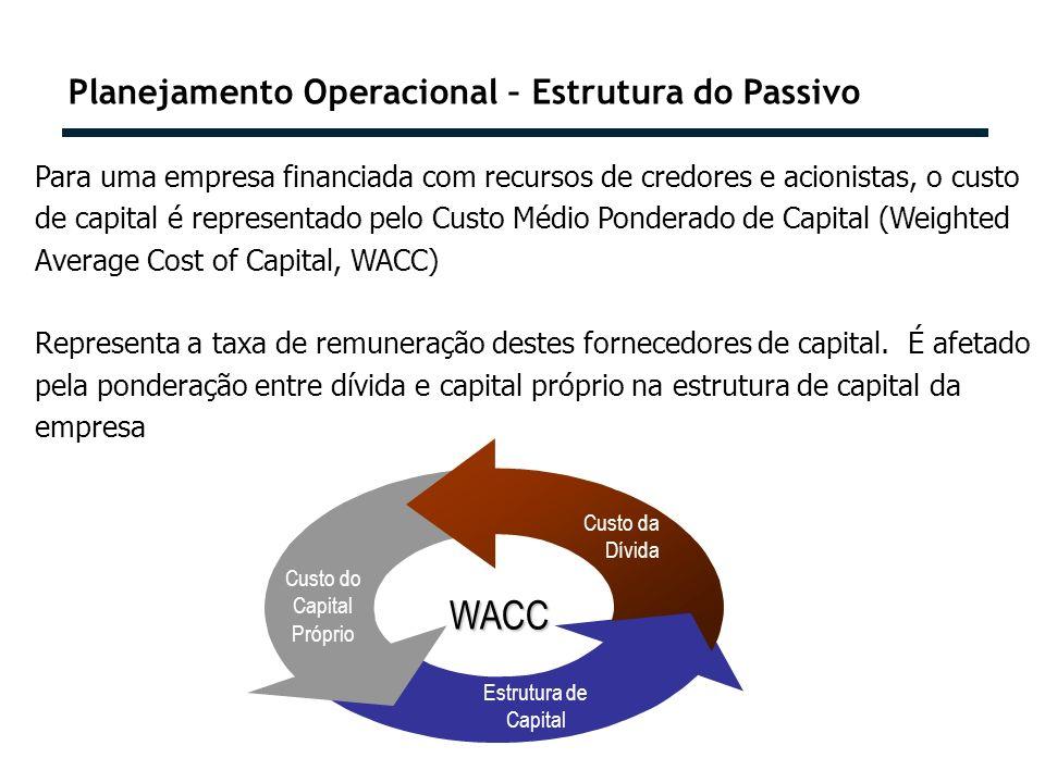 WACC Planejamento Operacional – Estrutura do Passivo
