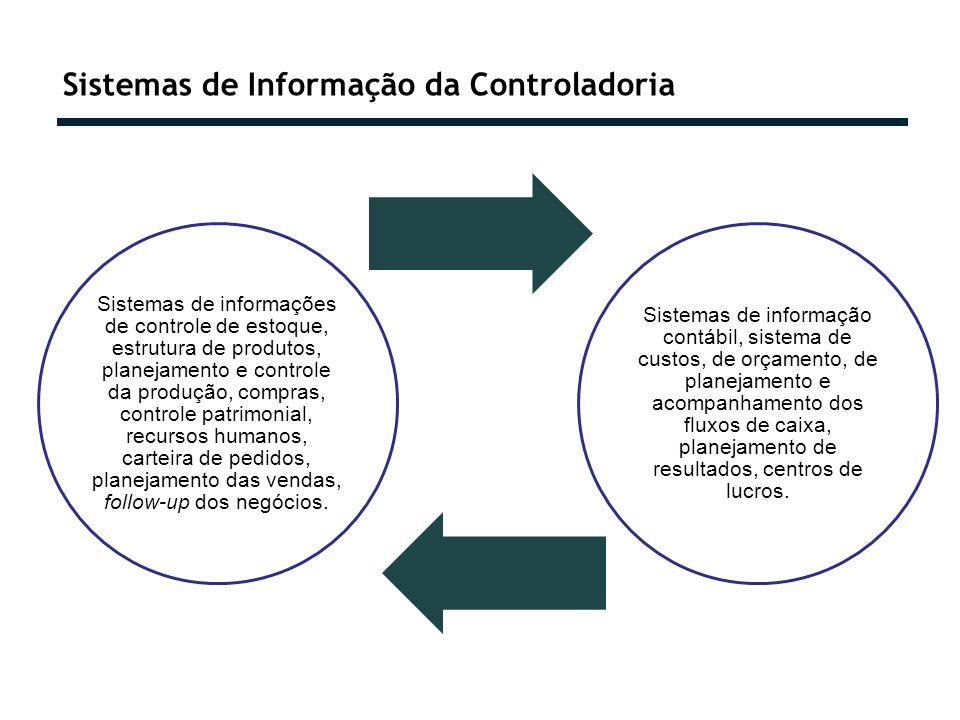 Sistemas de Informação da Controladoria