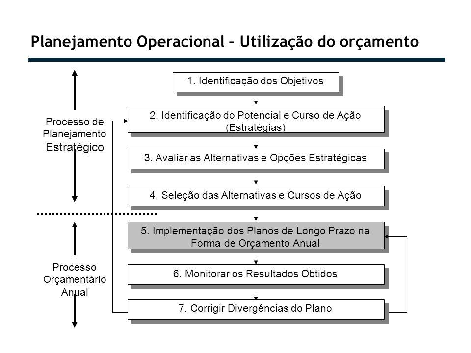 Planejamento Operacional – Utilização do orçamento