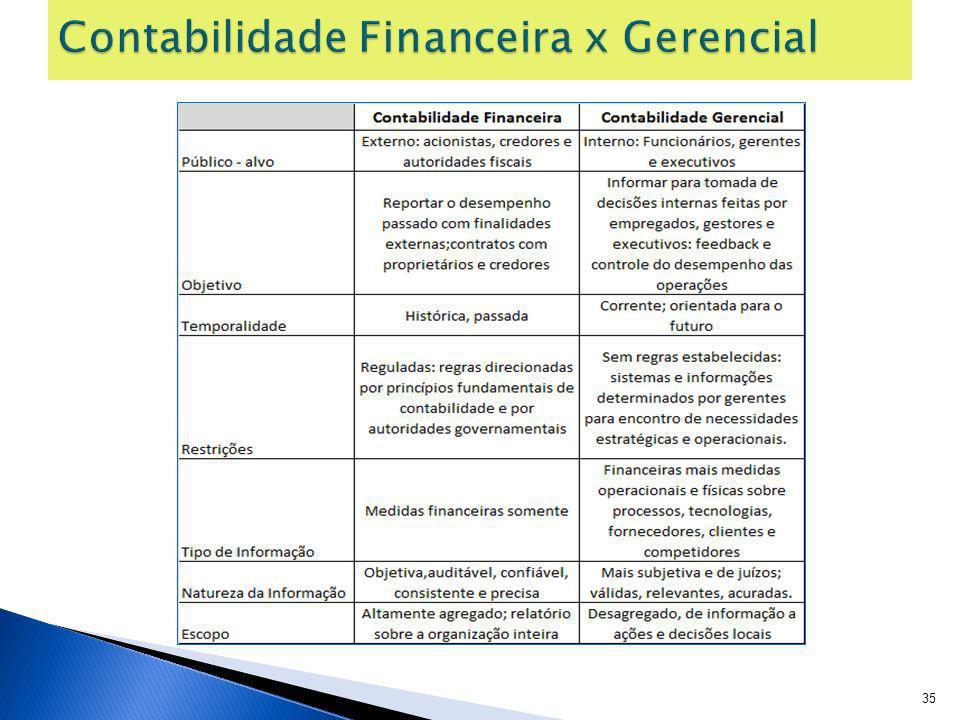 Contabilidade Financeira x Gerencial