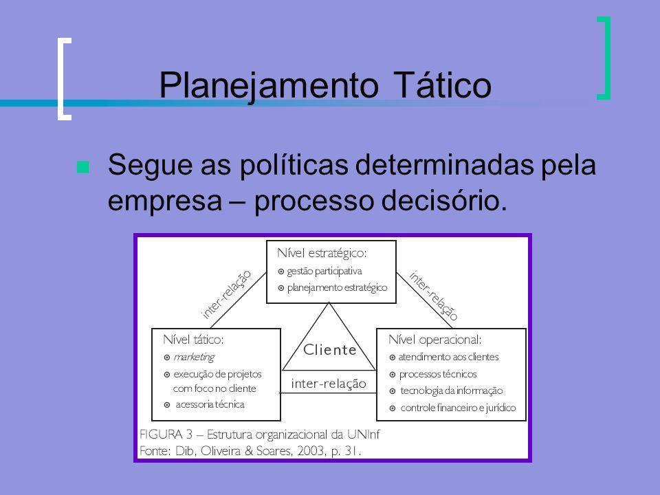 Planejamento Tático Segue as políticas determinadas pela empresa – processo decisório.