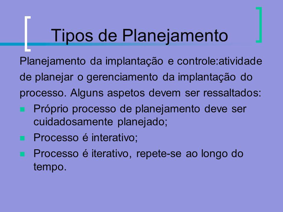 Tipos de Planejamento Planejamento da implantação e controle:atividade