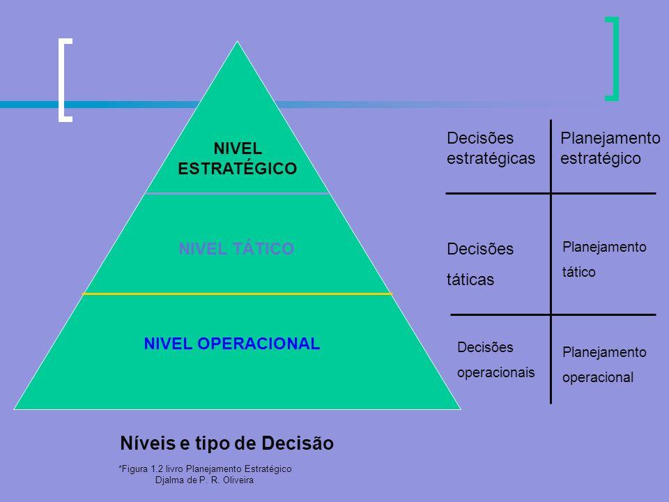 *Figura 1.2 livro Planejamento Estratégico