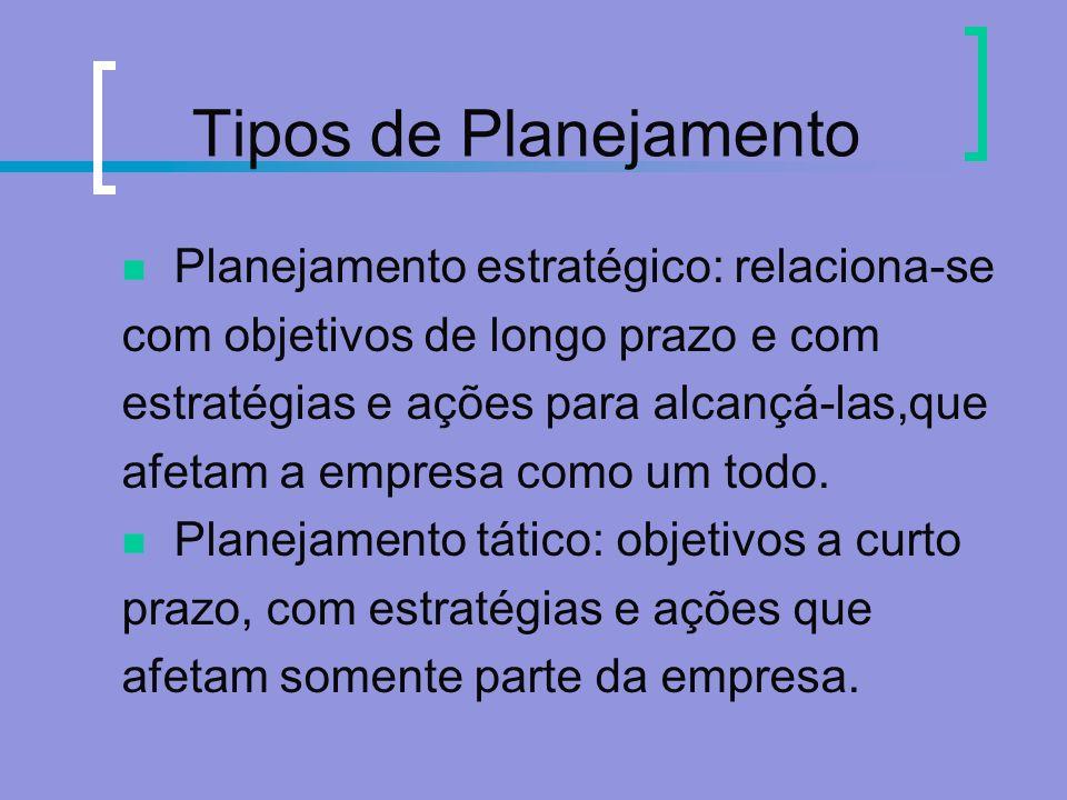 Tipos de Planejamento Planejamento estratégico: relaciona-se
