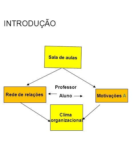 INTRODUÇÃO Sala de aulas Professor Rede de relações Motivações A Aluno