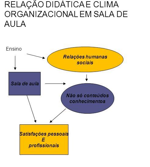 RELAÇÃO DIDÁTICA E CLIMA ORGANIZACIONAL EM SALA DE AULA