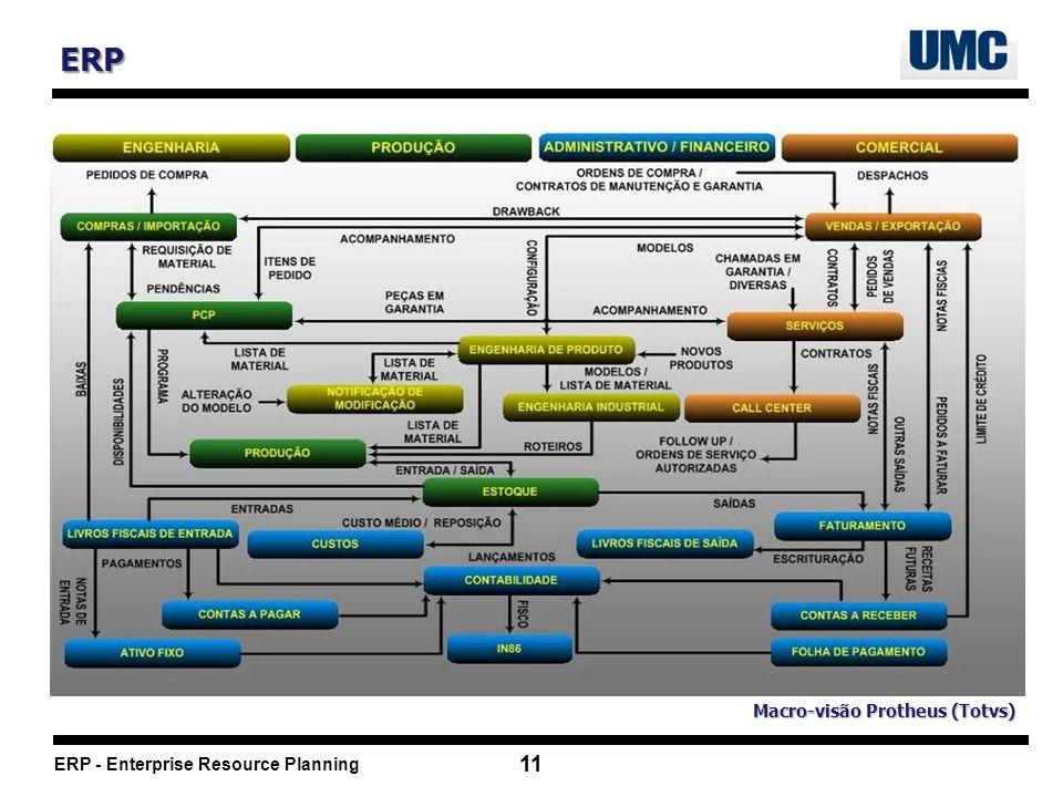ERP Macro-visão Protheus (Totvs) 11
