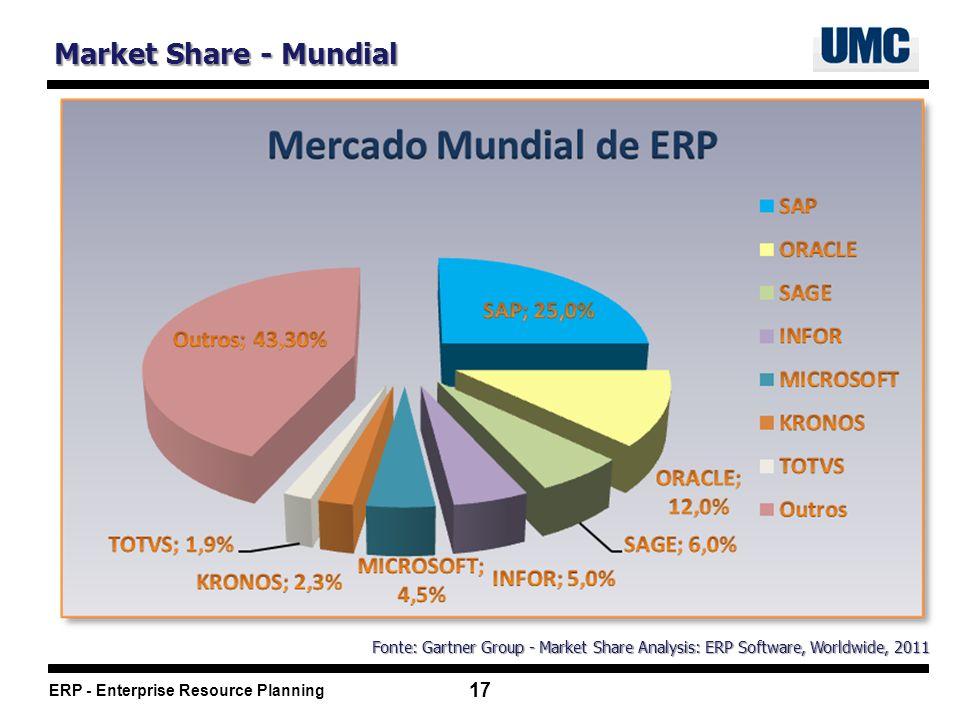 Market Share - Mundial Fonte: Gartner Group - Market Share Analysis: ERP Software, Worldwide, 2011