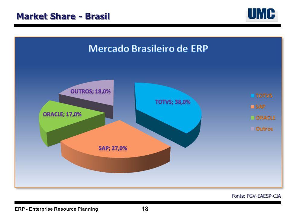 Market Share - Brasil Fonte: FGV-EAESP-CIA
