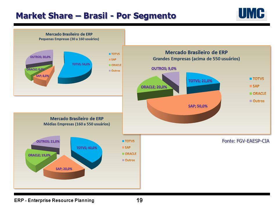 Market Share – Brasil - Por Segmento