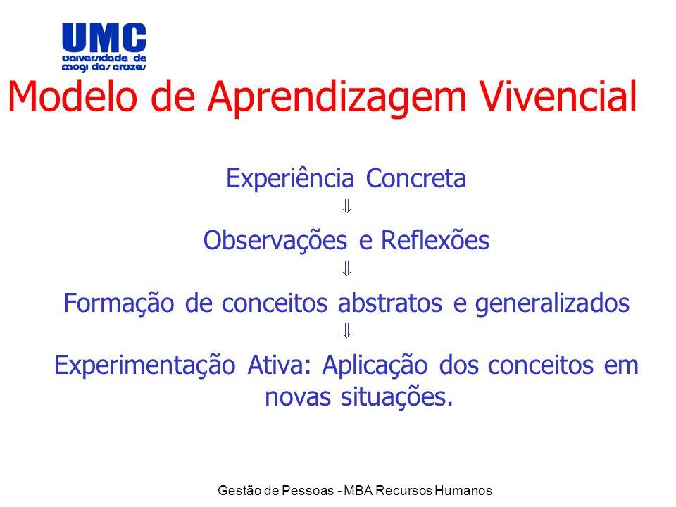 Modelo de Aprendizagem Vivencial
