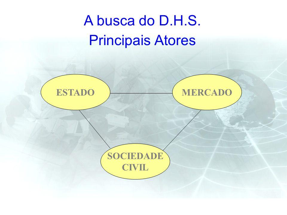 A busca do D.H.S. Principais Atores ESTADO MERCADO SOCIEDADE CIVIL