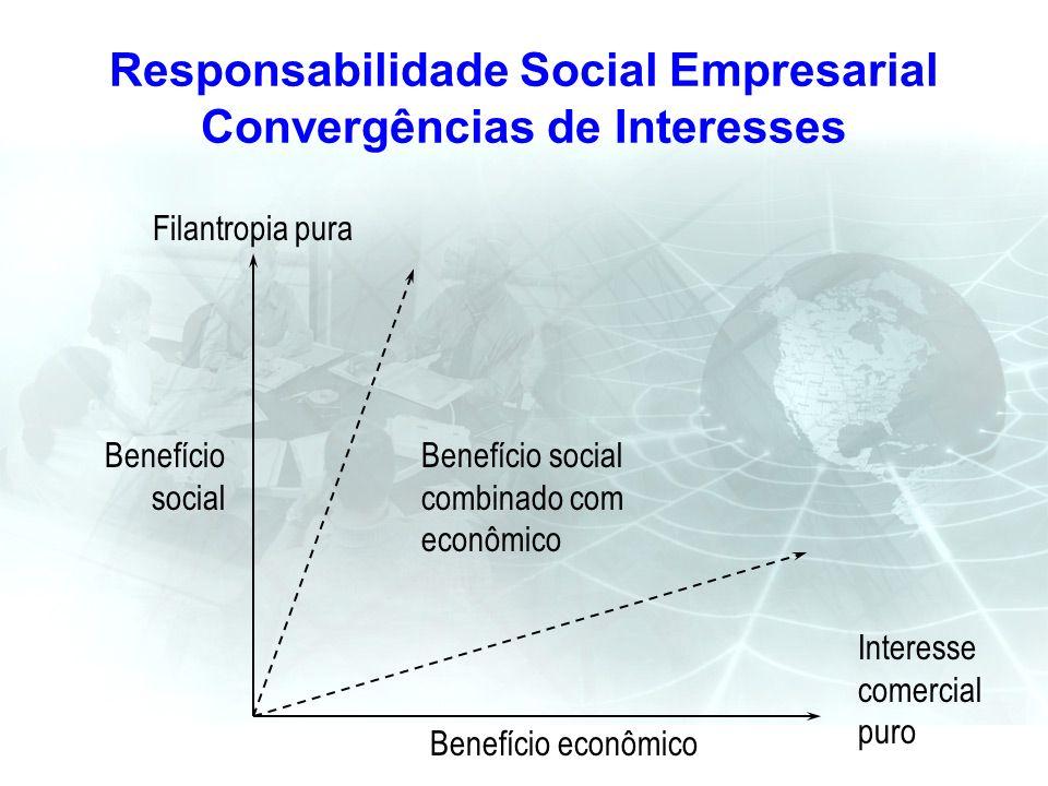 Responsabilidade Social Empresarial Convergências de Interesses