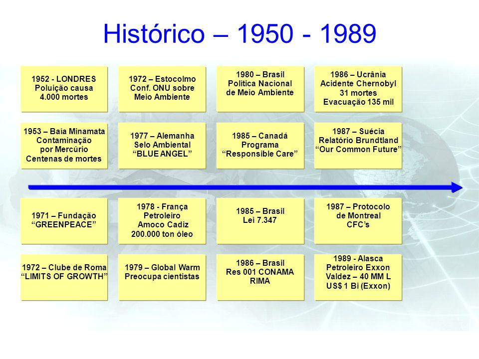 Histórico – 1950 - 1989 1952 - LONDRES Poluição causa 4.000 mortes