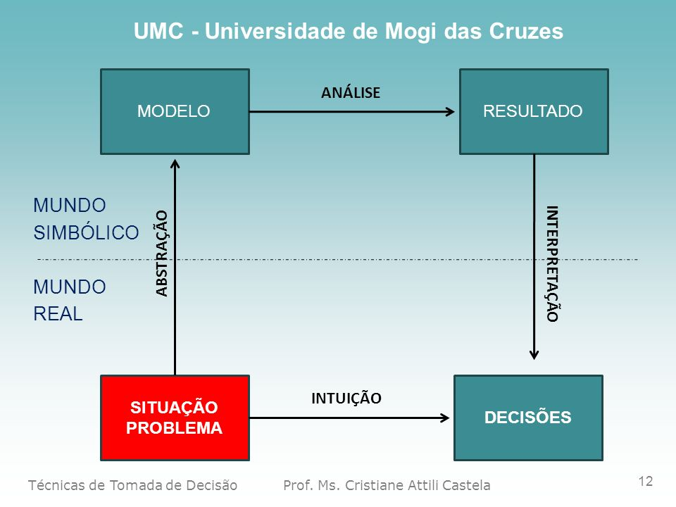 MUNDO SIMBÓLICO REAL MODELO RESULTADO ANÁLISE ABSTRAÇÃO INTERPRETAÇÃO