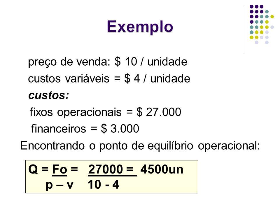 Exemplo preço de venda: $ 10 / unidade. custos variáveis = $ 4 / unidade. custos: fixos operacionais = $ 27.000.